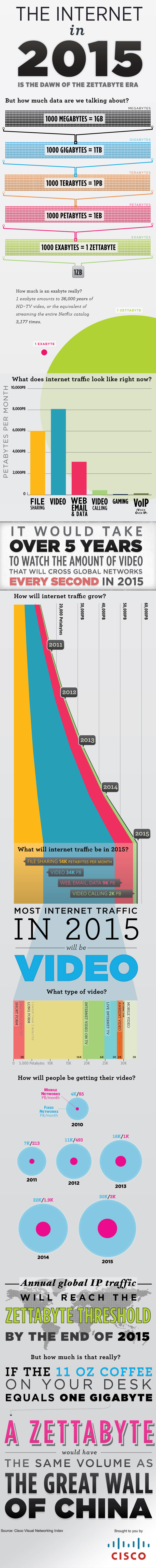 The Internet and it's Usage to be Expected in 2015  internet,data,downloading,uploading