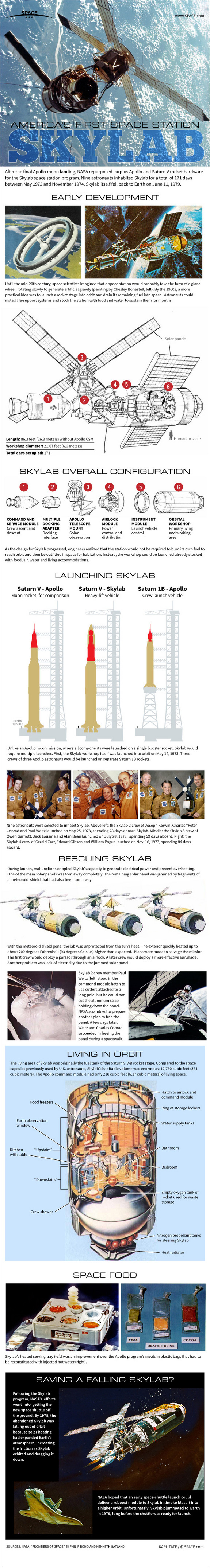 First American Space Station - Skylab space,NASA,infographic
