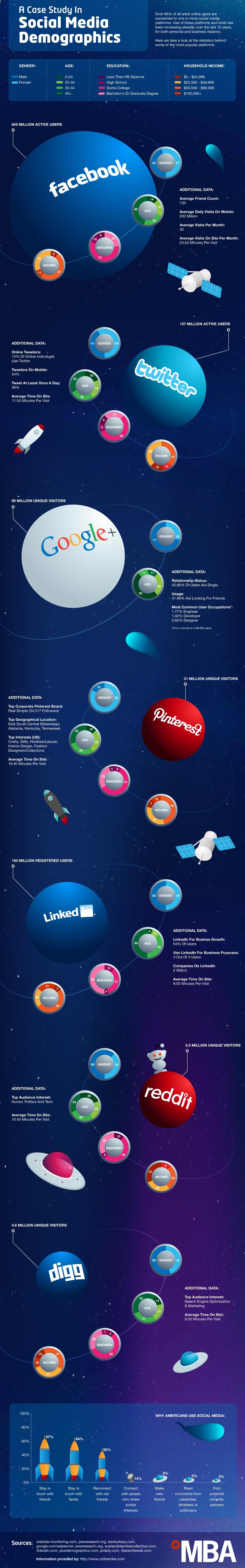 Social Media Users Interest social media,case study,interest,demographic,infographic