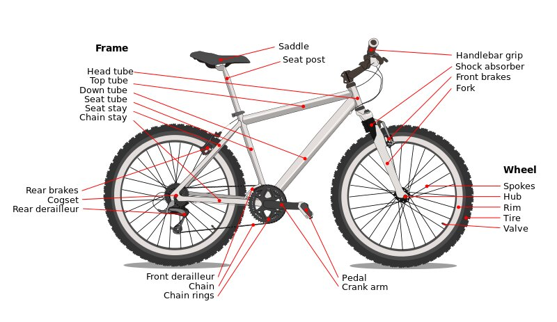 Labeled Diagram of Bicycle bicycle,label,vehicle,diagram