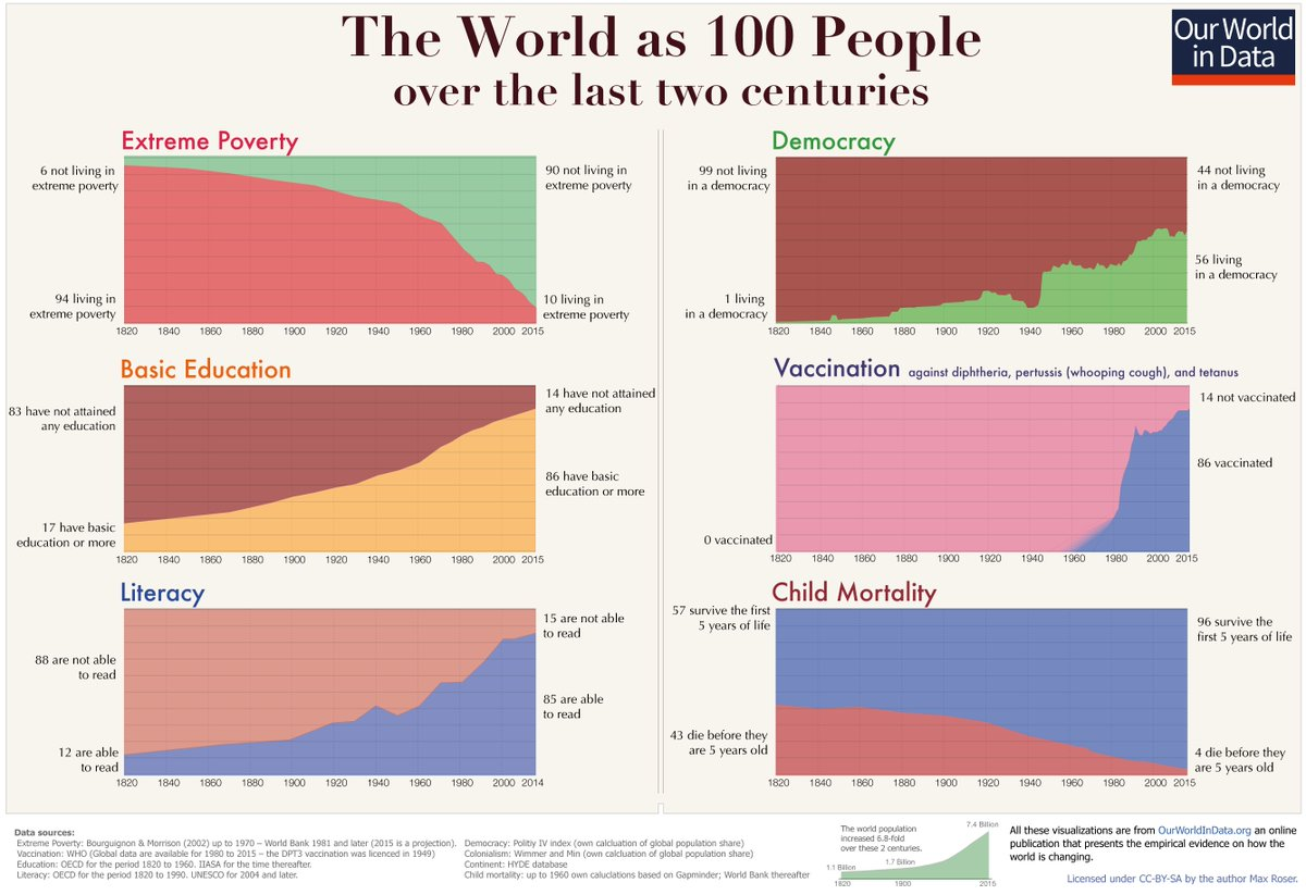 Poverty, Democracy, Education, Vaccination, Literacy and Child mortality in past 200 years chart,poverty,democracy,education,mortality