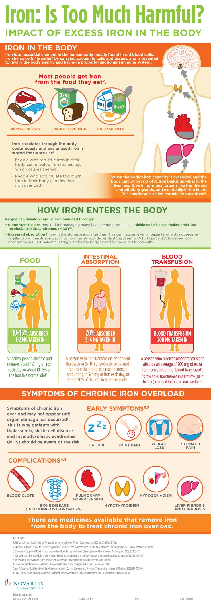 Impact of Excess Iron in the Body - Blood Transfusion Effects excess,chronic,iron,overload,blood,transer,thalassemia,infographic